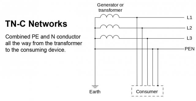 TNC Earthing System
