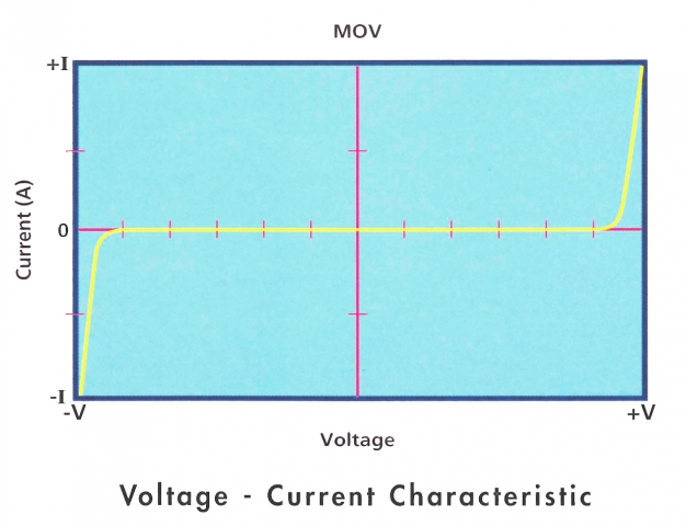 mov V current characteristics